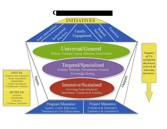 NYDBC Conceptual Framework